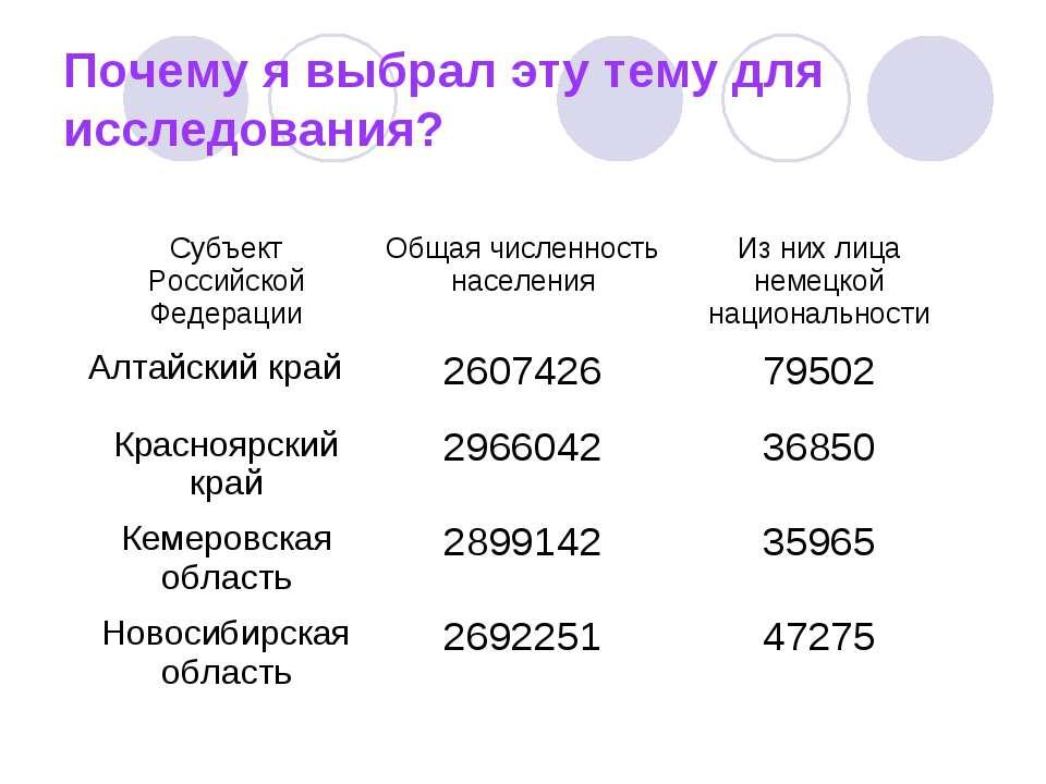 Почему я выбрал эту тему для исследования? Субъект Российской Федерации Общая...