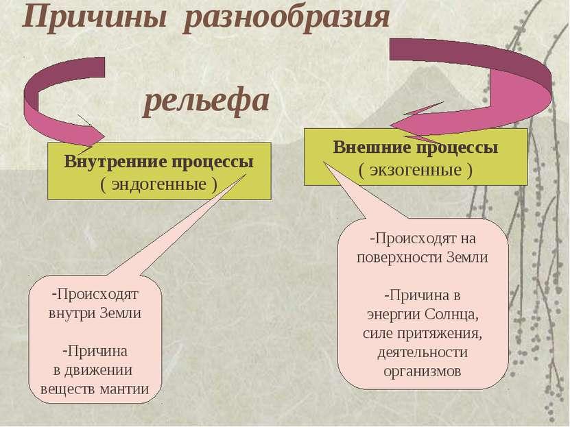 Причины разнообразия рельефа Внутренние процессы ( эндогенные ) Внешние проце...