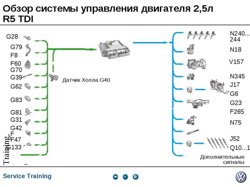 Обзор системы управления двигателя 2,5л R5 TDI Service Training *