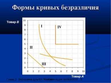 Формы кривых безразличия Товар В Товар А I II III IV 10. Максимизация полезности