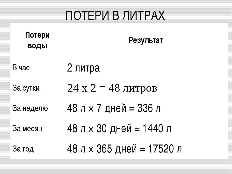 ПОТЕРИ В ЛИТРАХ Потери воды Результат В час 2 литра За сутки 24 х 2 = 48 литр...