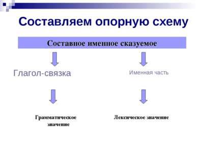 Составляем опорную схему Глагол-связка Именная часть Составное именное сказуе...