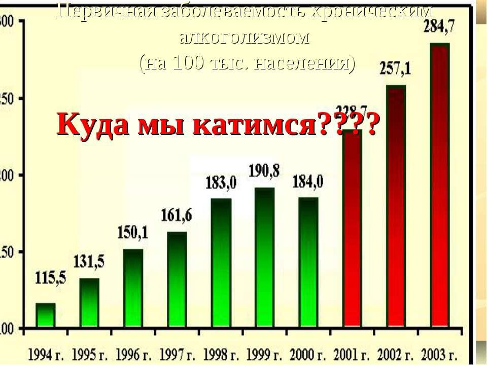 Первичная заболеваемость хроническим алкоголизмом (на 100 тыс. населения) Ку...