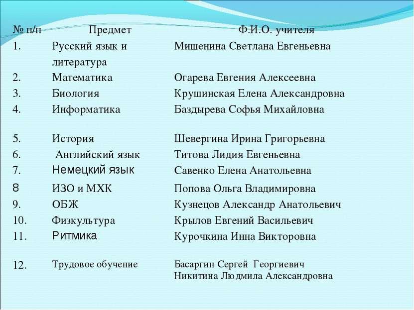 № п/п Предмет Ф.И.О. учителя 1. Русский язык и литература Мишенина Светлана Е...