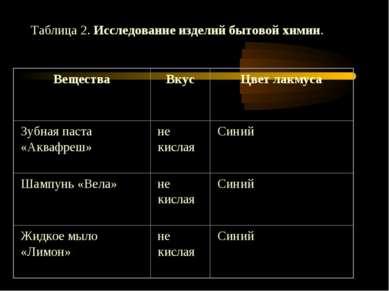 Таблица 2. Исследование изделий бытовой химии.