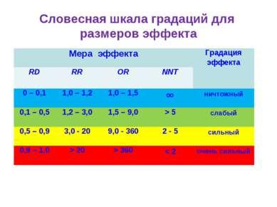 Словесная шкала градаций для размеров эффекта Мера эффекта Градация эффекта R...