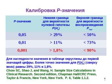* Калибровка Р-значения Для наглядности значения в таблице округлены до перво...