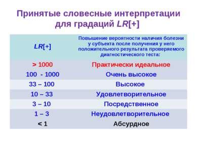 Принятые словесные интерпретации для градаций LR[+] LR[+] Повышение вероятнос...