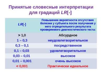 Принятые словесные интерпретации для градаций LR[-] LR[-] Повышение вероятнос...