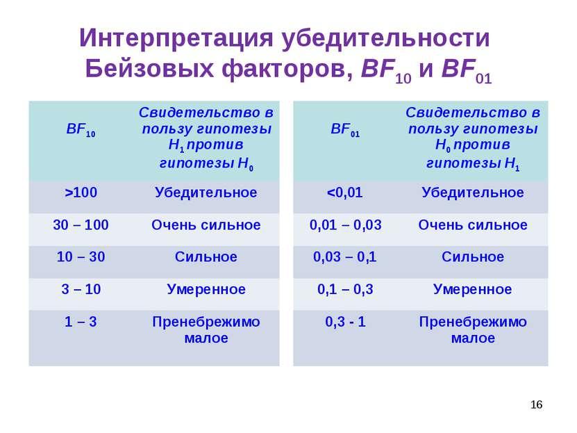 * Интерпретация убедительности Бейзовых факторов, BF10 и BF01 BF10 Свидетельс...