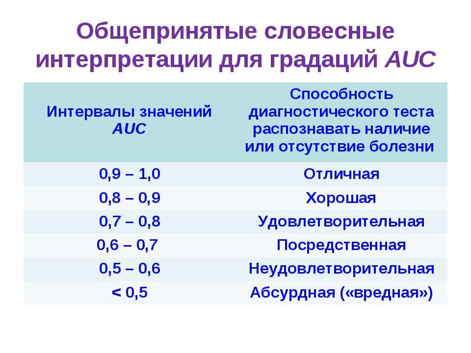 Общепринятые словесные интерпретации для градаций AUC Интервалы значений AUC ...