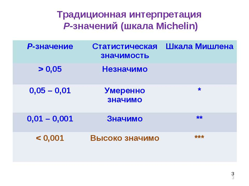 * Традиционная интерпретация P-значений (шкала Michelin) * P-значение Статист...