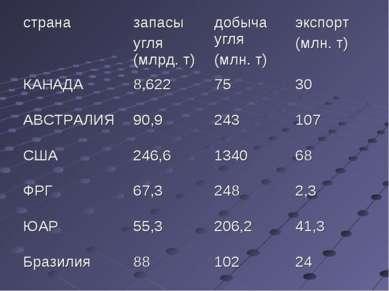 страна запасы угля (млрд. т) добыча угля (млн. т) экспорт (млн. т) КАНАДА 8,6...