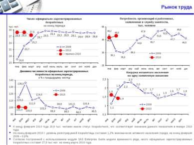 Рынок труда К концу февраля 2010 года 28,9 тыс. человек имели статус безработ...