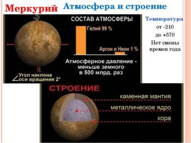Меркурий Атмосфера и строение Температура от -210 до +570 Нет смены времен года