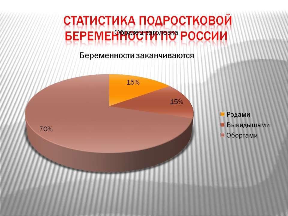 Число беременных женщин в россии 25