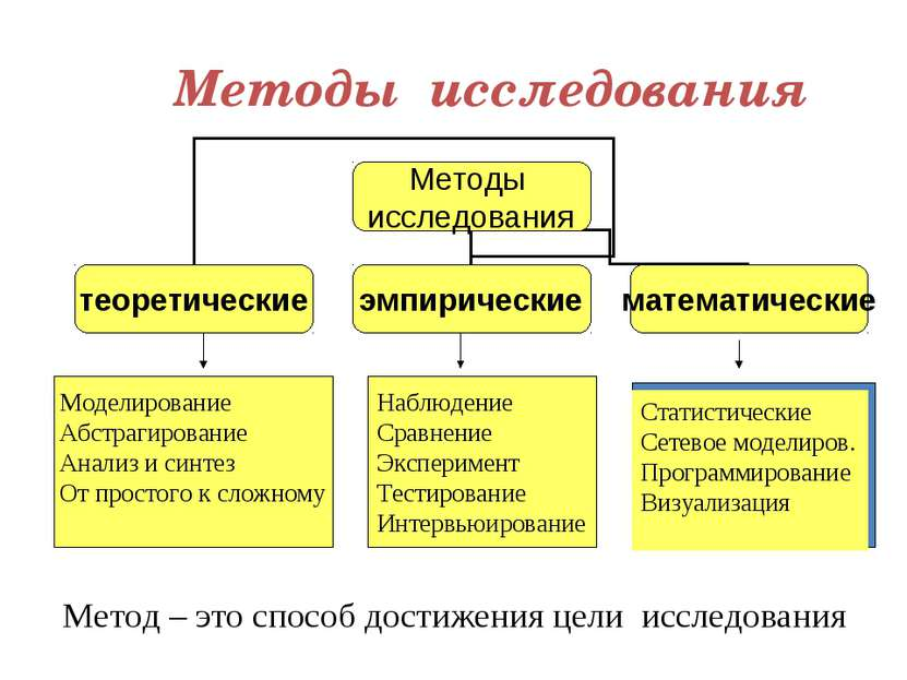 Методы исследования Моделирование Абстрагирование Анализ и синтез От простого...