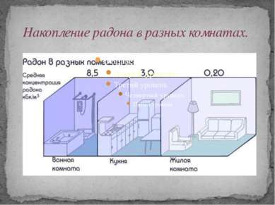 Накопление радона в разных комнатах.