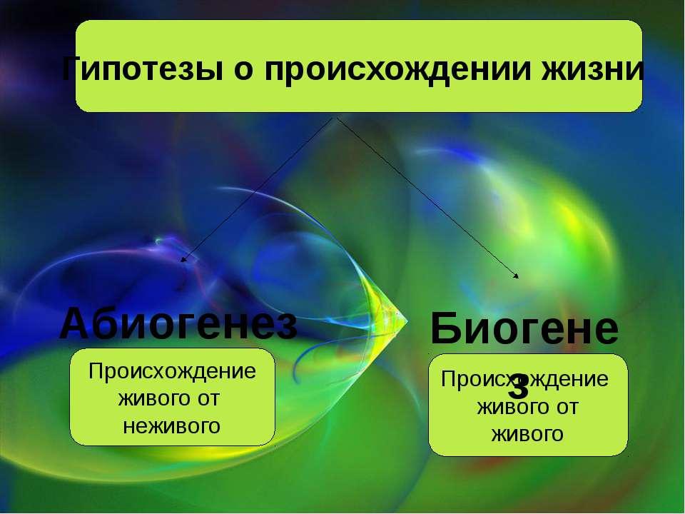 Гипотезы о происхождении жизни Происхождение живого от живого Происхождение ж...