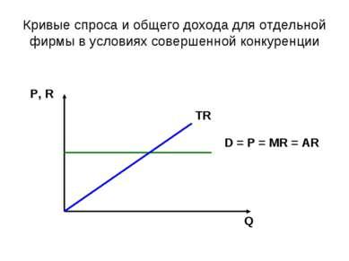 Кривые спроса и общего дохода для отдельной фирмы в условиях совершенной конк...