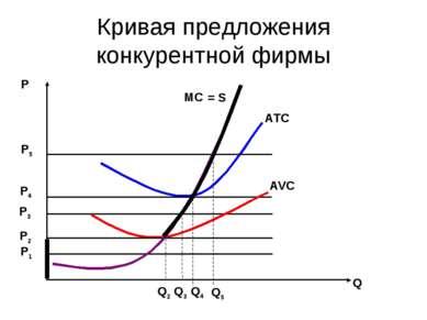 Кривая предложения конкурентной фирмы Р Q ATC AVC MC P5 P4 P3 P2 P1 Q5 Q3 Q4 ...