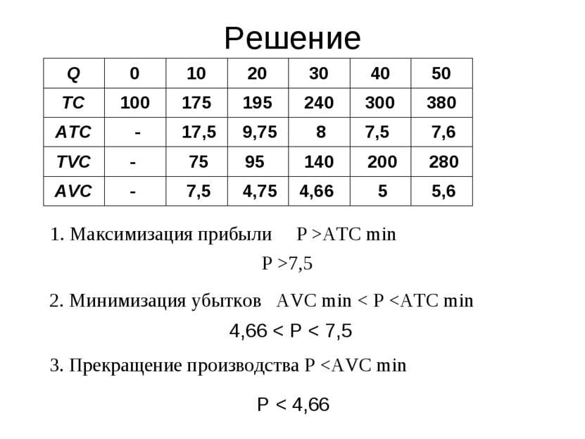Решение 1. Максимизация прибыли Р >АТС min Р >7,5 2. Минимизация убытков AVC ...