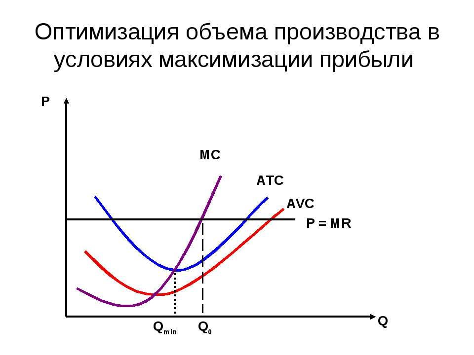 Оптимизация объема производства в условиях максимизации прибыли Q0 Qmin Р Q P...