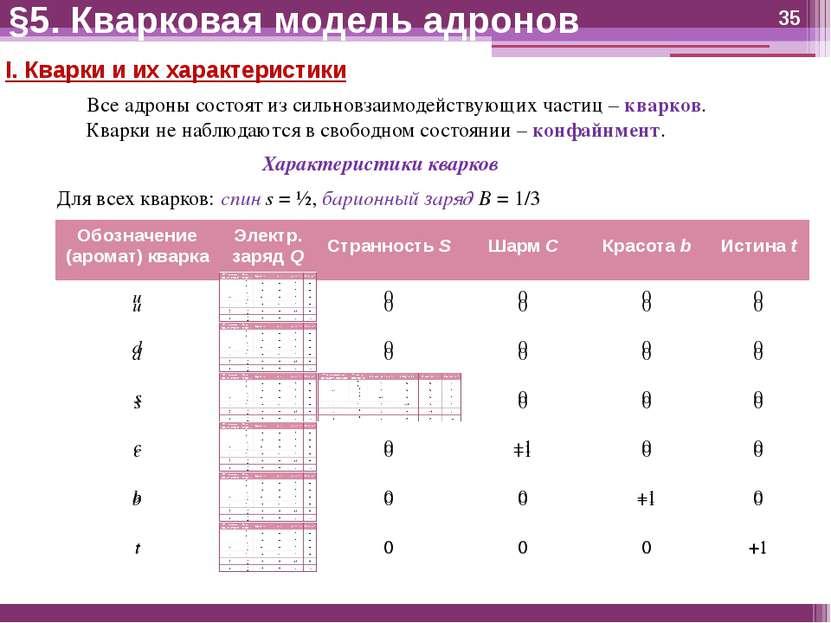 I. Кварки и их характеристики Все адроны состоят из сильновзаимодействующих ч...
