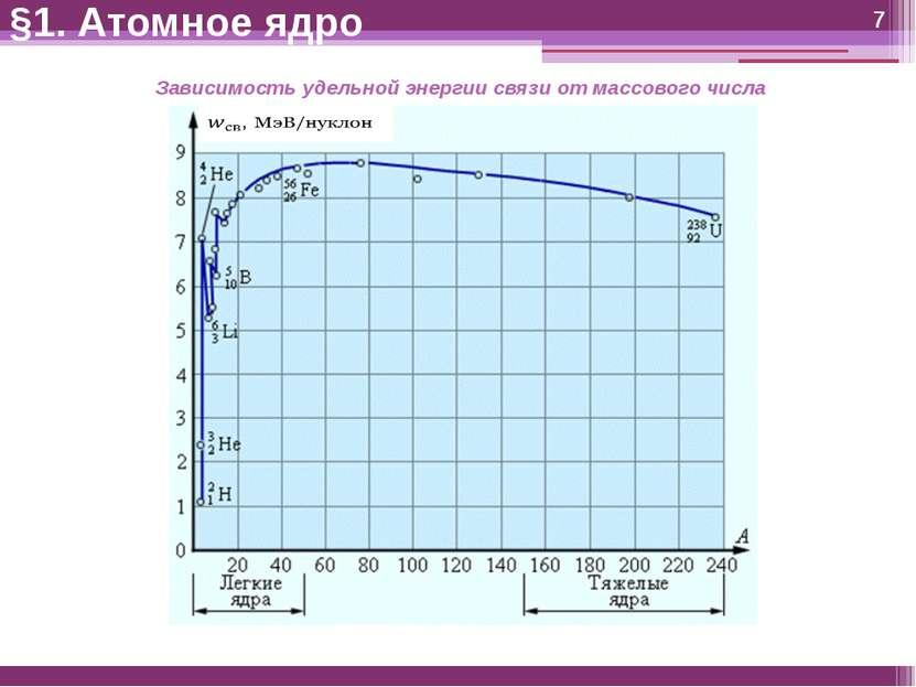 §1. Атомное ядро Зависимость удельной энергии связи от массового числа