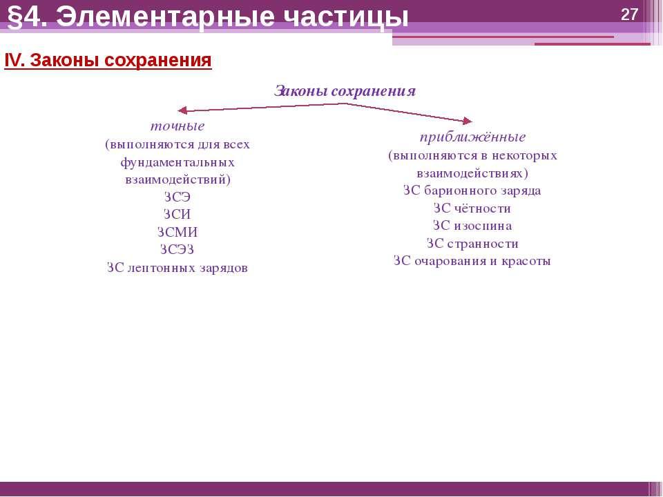 IV. Законы сохранения §4. Элементарные частицы Законы сохранения точные (выпо...