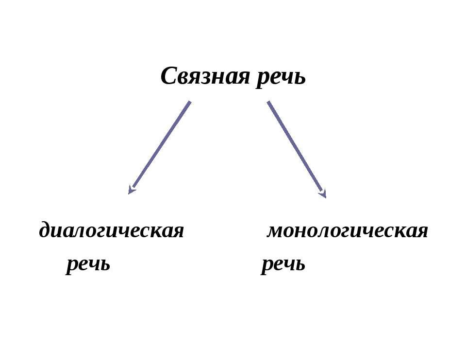Связная речь диалогическая монологическая речь речь