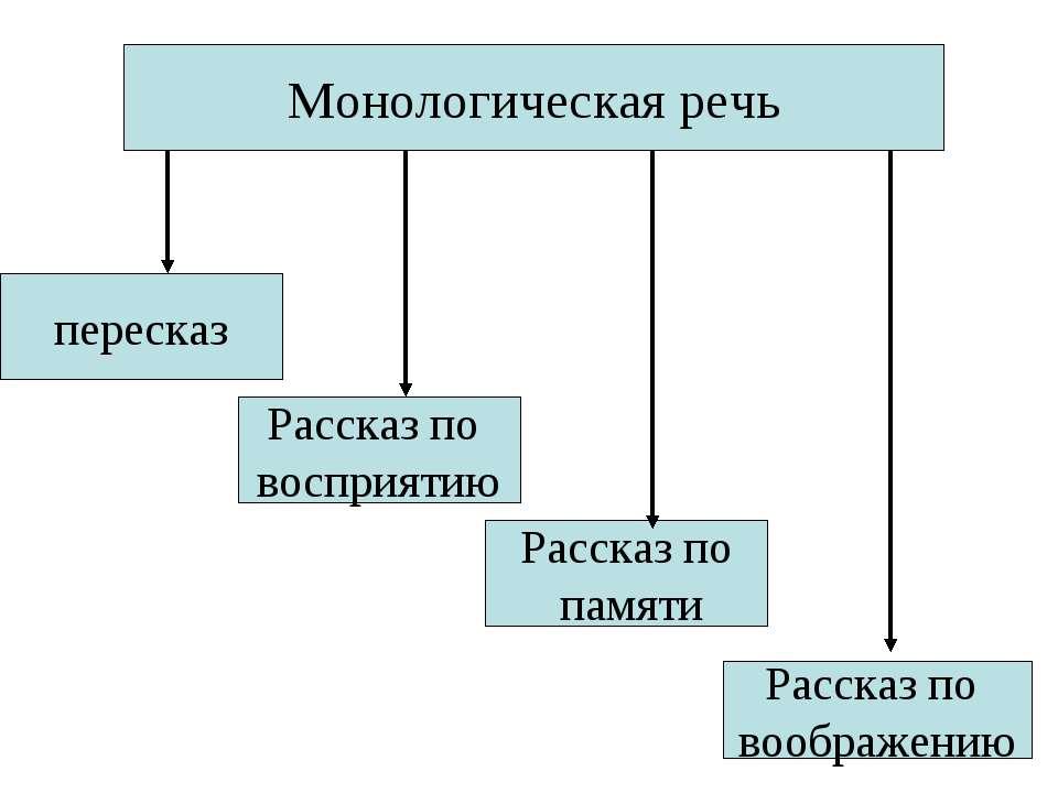 Монологическая речь пересказ Рассказ по восприятию Рассказ по памяти Рассказ ...