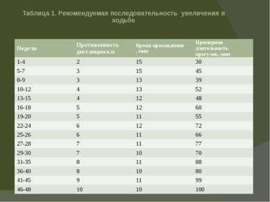 Таблица 1. Рекомендуемая последовательность увеличения в ходьбе Недели Протяж...