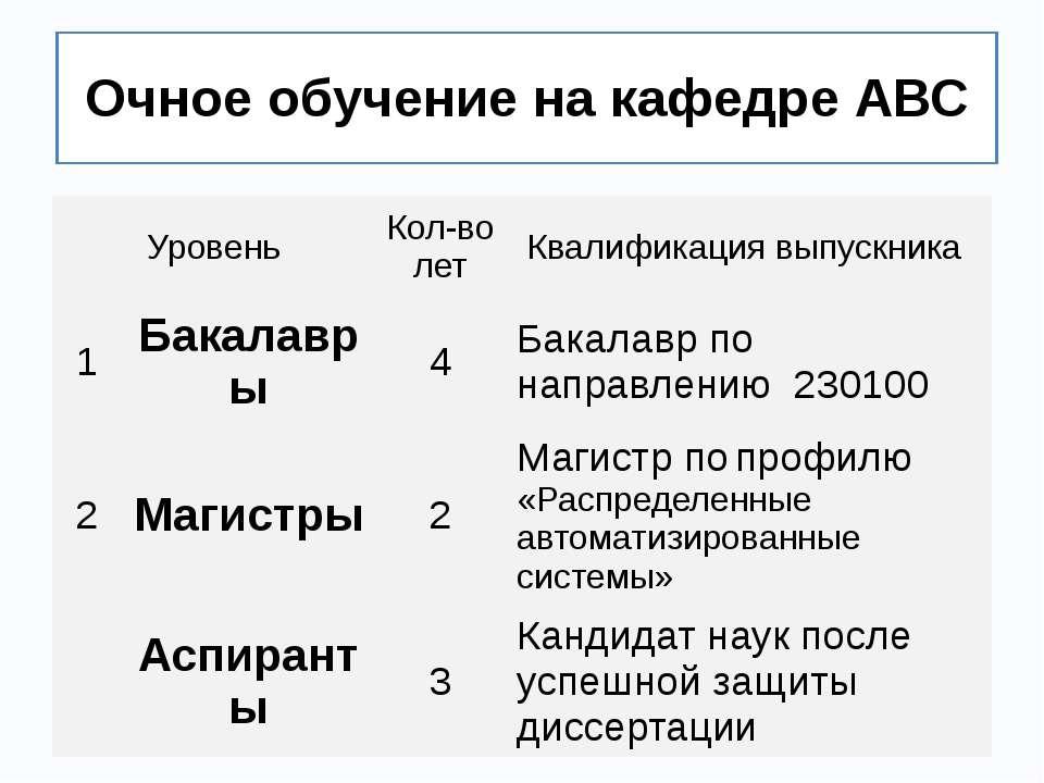 Очное обучение на кафедре АВС Уровень Кол-во лет Квалификация выпускника 1 Ба...