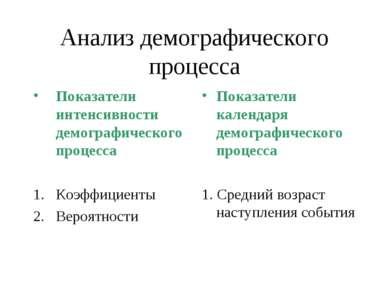 Анализ демографического процесса Показатели интенсивности демографического пр...