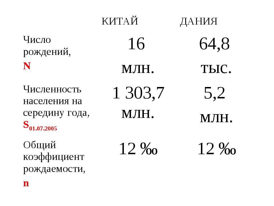 КИТАЙ ДАНИЯ Число рождений, N 16 млн. 64,8 тыс. Численность населения на сере...