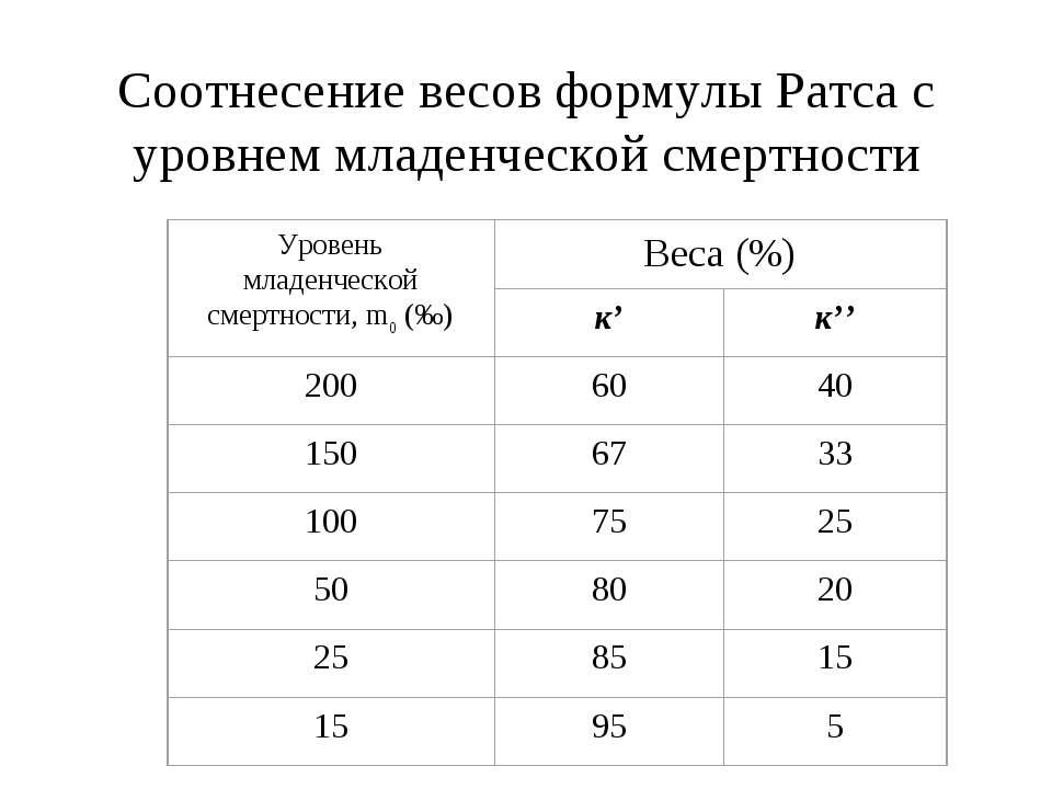 Соотнесение весов формулы Ратса с уровнем младенческой смертности