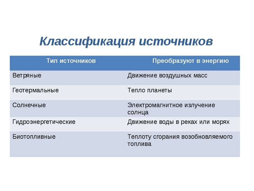 Классификация источников Типисточников Преобразуют в энергию Ветряные Движени...