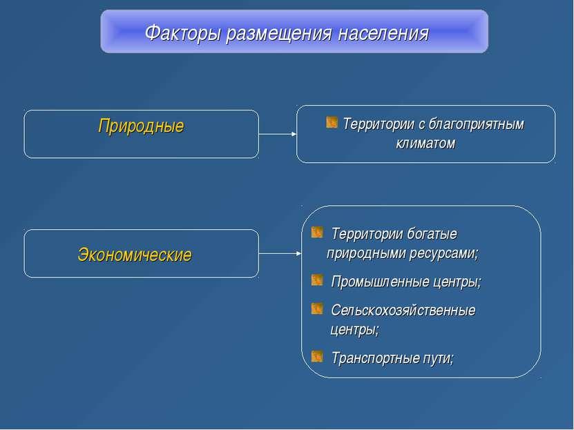 Факторы размещения населения Природные Экономические Территории с благоприятн...