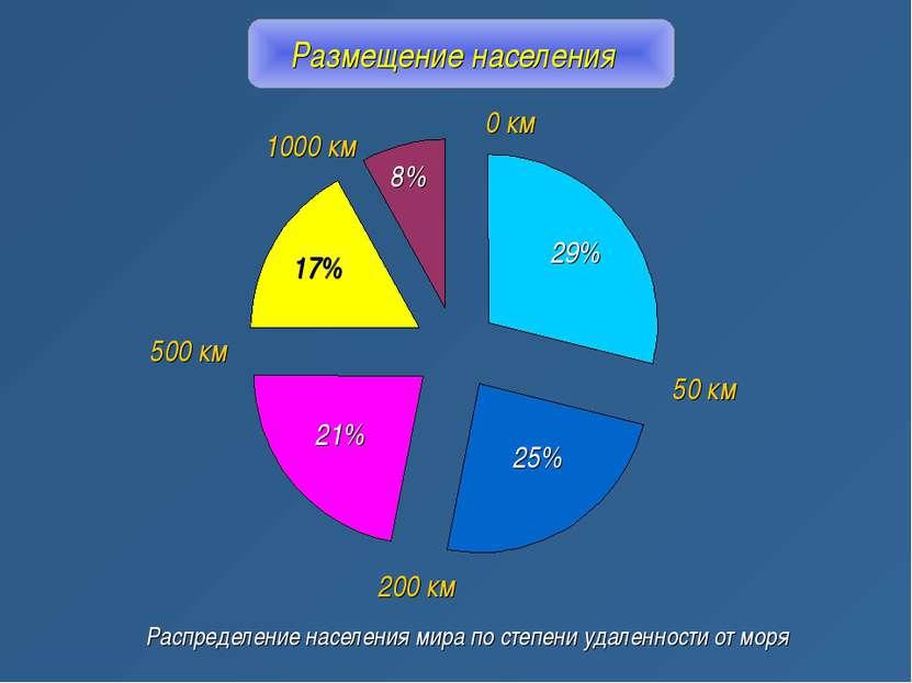 Размещение населения Распределение населения мира по степени удаленности от м...