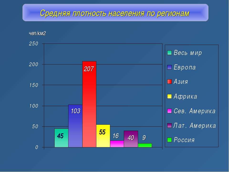 Средняя плотность населения по регионам 45 103 207 55 16 40 9 чел/км2
