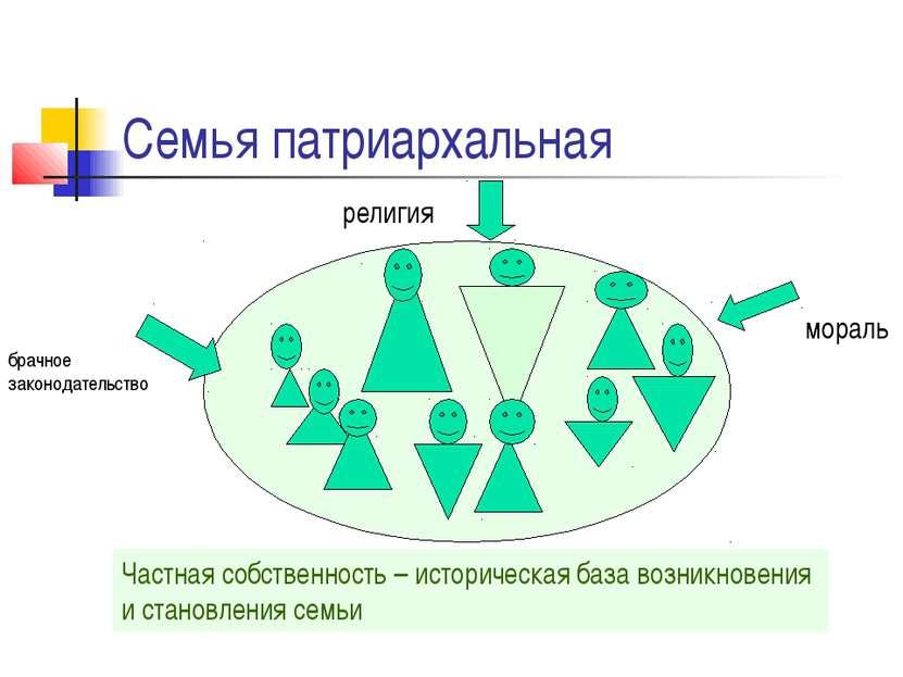 Семья патриархальная религия брачное законодательство мораль Частная собствен...