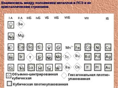 Взаимосвязь между положением металлов в ПСЭ и их кристаллическим строением