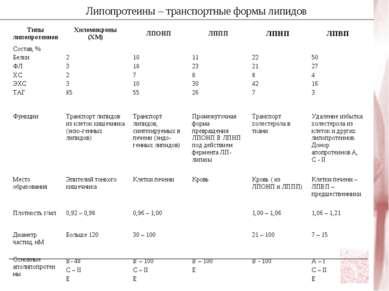 Липопротеины – транспортные формы липидов Типы липопротеинов Хиломикроны (ХМ)...