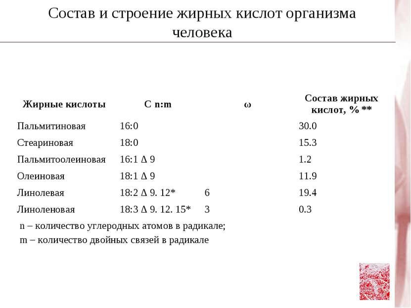 Состав и строение жирных кислот организма человека Жирные кислоты С n:m ω Сос...