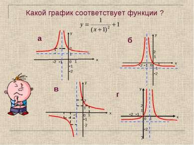 Какой график соответствует функции ?