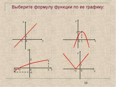 Выберите формулу функции по ее графику:
