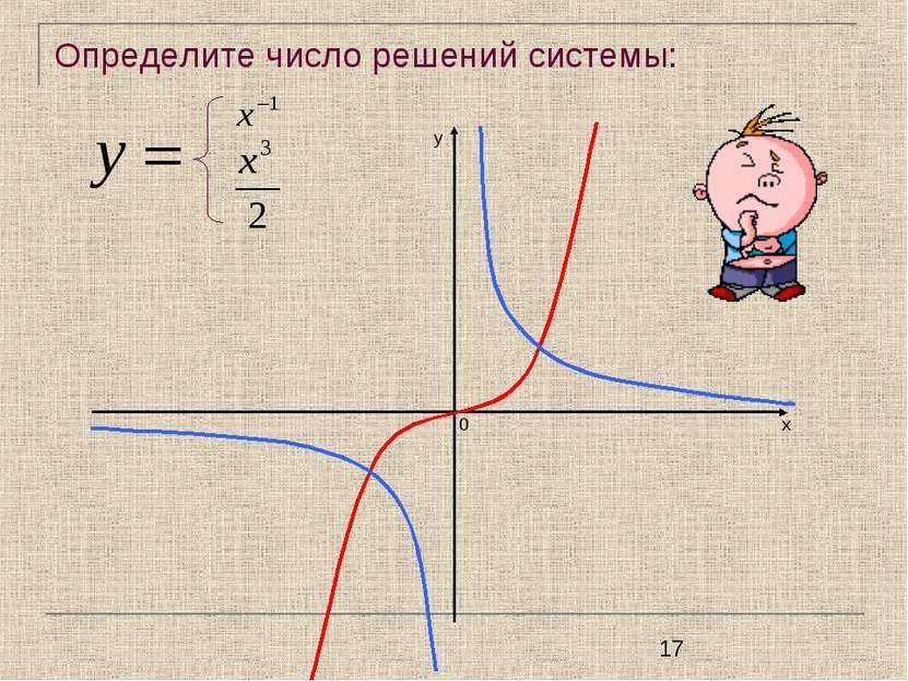 Определите число решений системы: у х 0