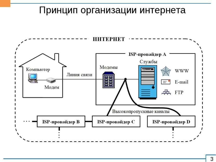 Принцип организации интернета