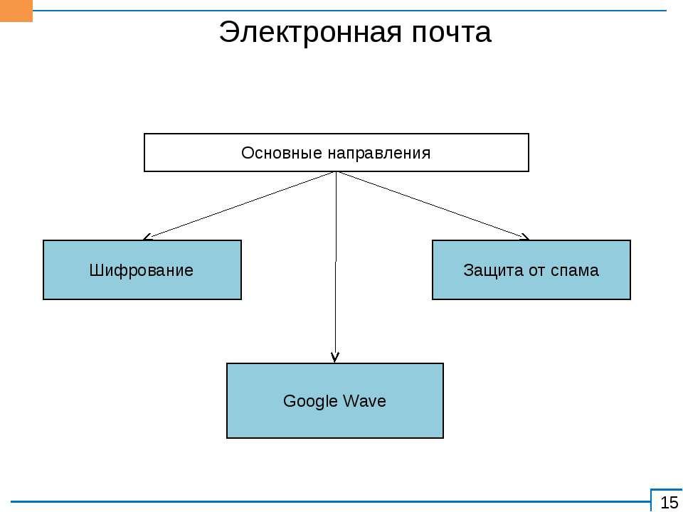 Шифрование Основные направления Защита от спама Google Wave Электронная почта